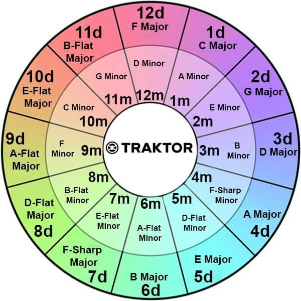 Traktor key matching wheel