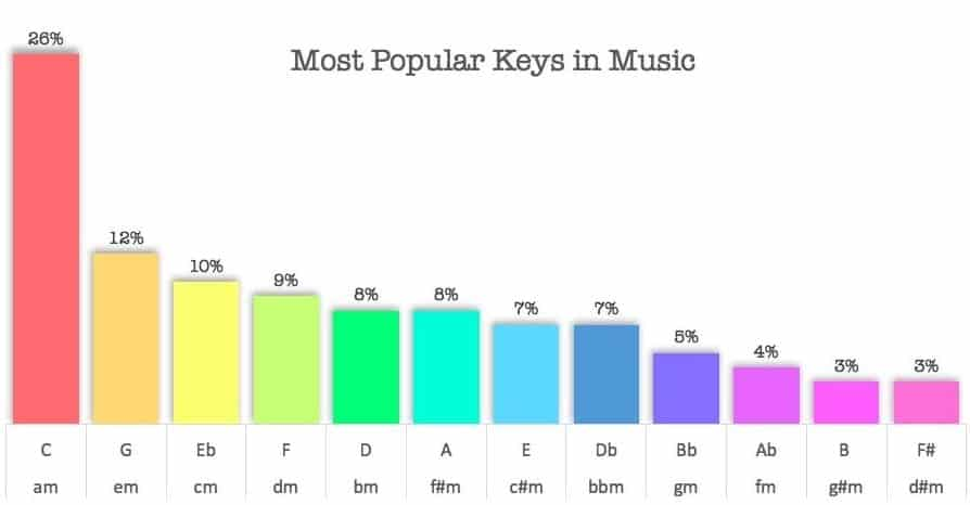 What are musical keys?
