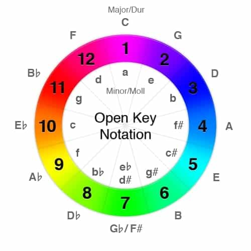 Open Key wheel for Djs