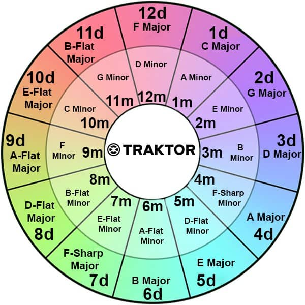 Traktor Key Wheel for Djs
